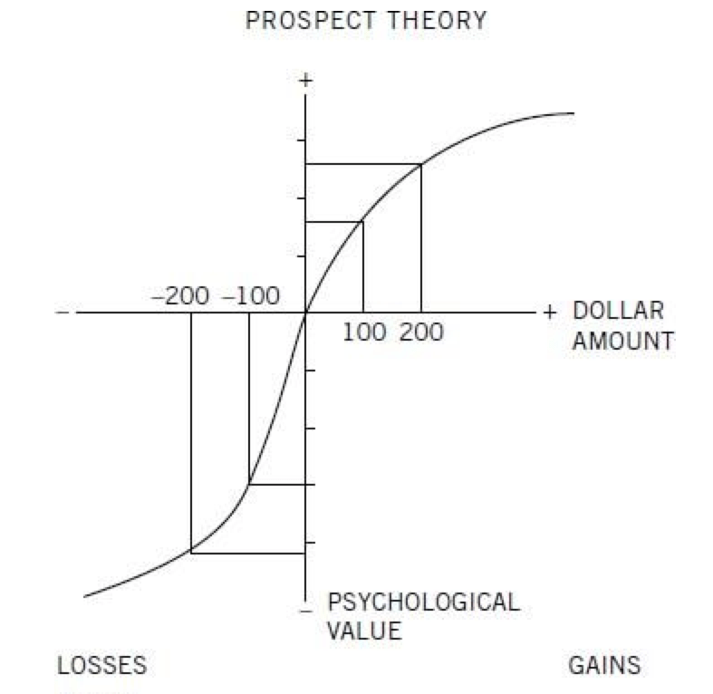 prospect-theory